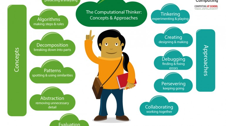 KS2: What is computational thinking?