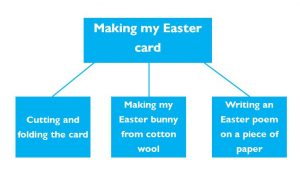 easter-card-chart
