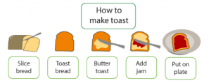 making-toast-algorithm