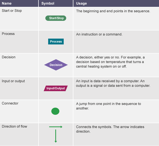 of standard flow chart symbols to represent different elements and arrows to show the flow or direction these shapes are formally agreed standards - Flowchart Blocks