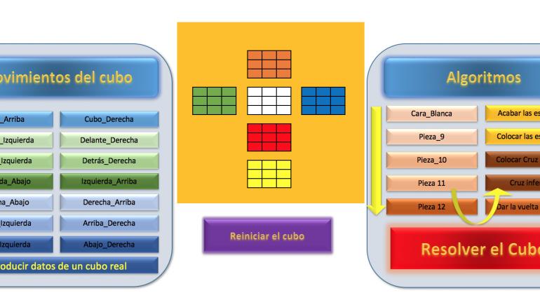Mi cubo de Rubik